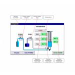 ЛинтеЛ УПСК-10 устройство паростабилизации катализатора в атмосфере водяного пара