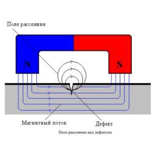 Система для магнитопорошкового контроля Магест + Magnaflux